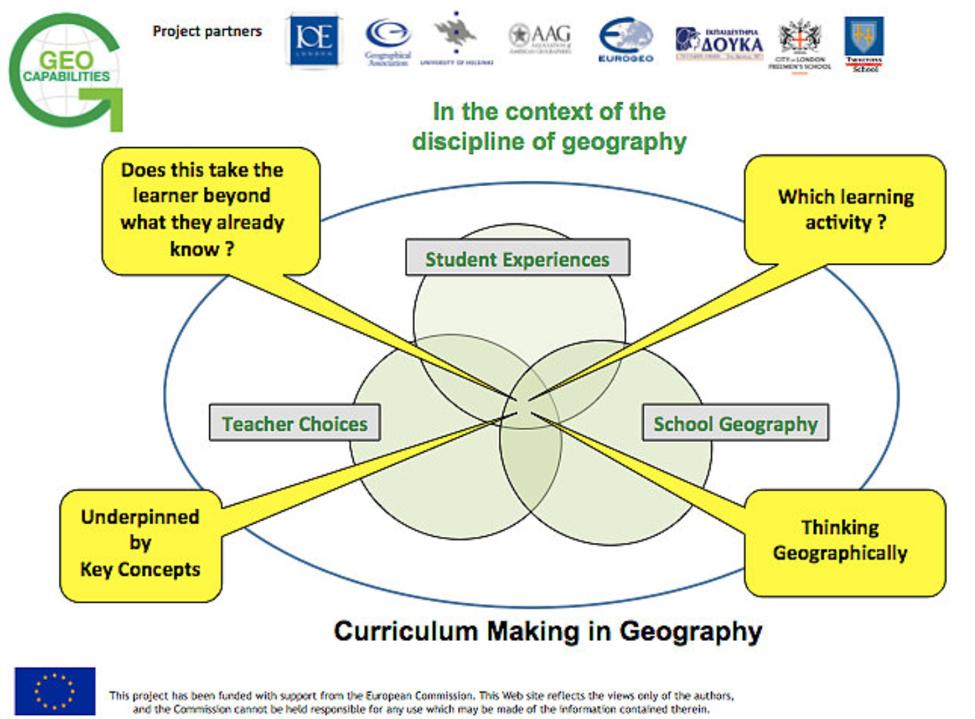 Curriculum making diagram