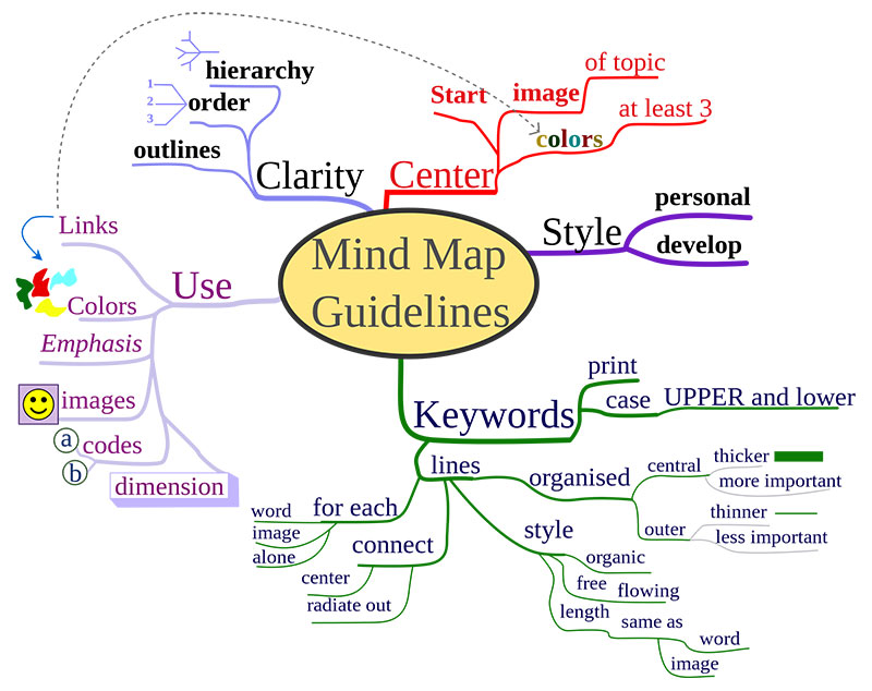 mind map guidelines image