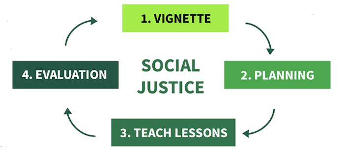 4-step diagram